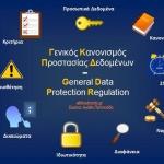 Γενικός Κανονισμός Προστασίας Δεδομένων-GDPR: Όλα όσα πρέπει να γνωρίζουμε